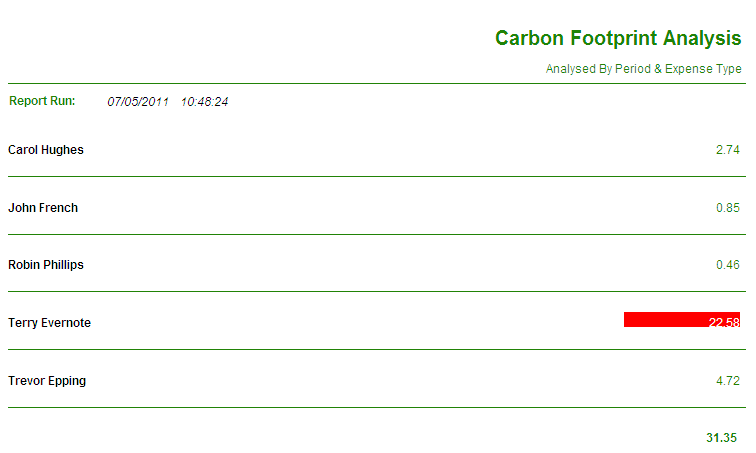 Carbon Footprint By Employee
