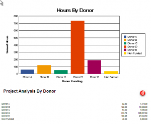 time@work Donor Compliance Report 1